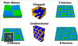 Image of multiple materials supported by Simulation Composite Analysis software
